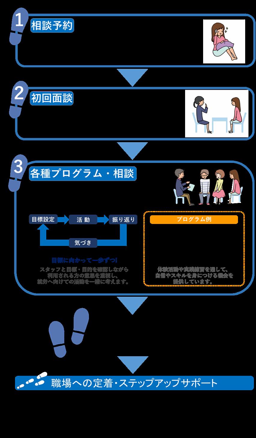 access_flow